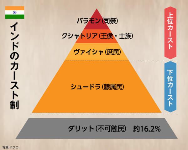 インドのカースト制度