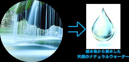 天然水の特徴